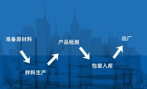 尼龙扎带生产流程步骤
